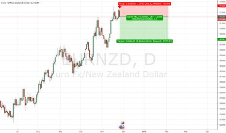 EURNZD: Short opportunity on EUR/NZD