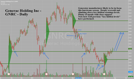 GNRC: Generac Holding Inc -GNRC Daily -Climbing above key hidden level