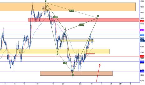 DXY: Bearish Cypher pattern Dollar Index
