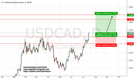 USDCAD: after cut rate