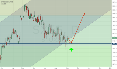 SX5E: Strong and interesting signal to buy on the index EURO STOXX 50!