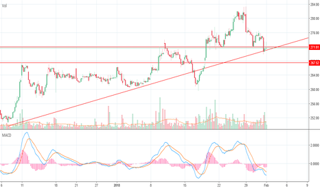 ITC: Head And Shoulders Pattern on Hourly Chart