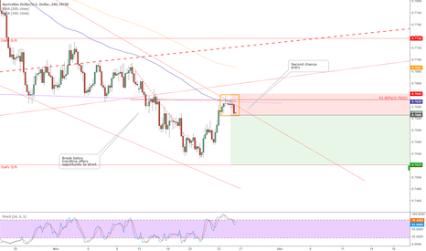 AUDUSD: 4h sell signal at 68% retracement