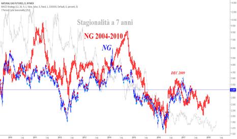 NG1!: Frattale NG 2004-2010