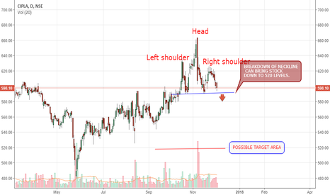 CIPLA: Making of a head and shoulders?