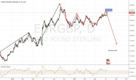 EURGBP: EUR/GBP Top Is Finally Here