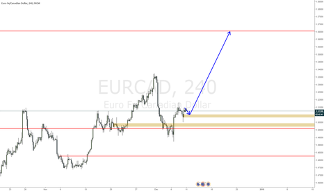 EURCAD: EURCAD expecting a move up this morning