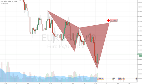 EURUSD: Possible Cypher Pattern Set up