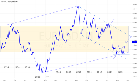 EURUSD: EUR/USD TO RESUME RISE