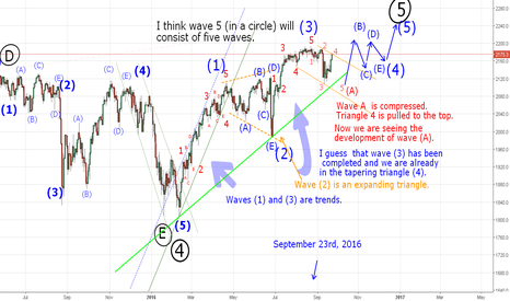 SPX500: Now we are seeing the development of wave (A).