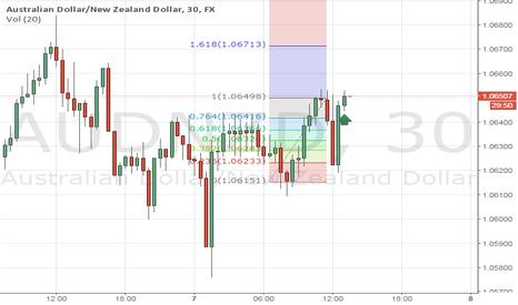 AUDNZD: Buy Trade Audnzd