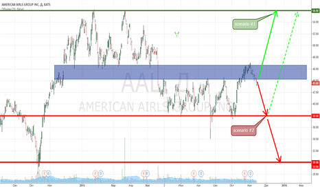 AAL: $AAL American Airlines Group Inc.