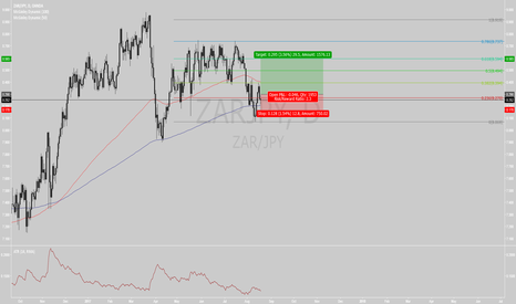 ZARJPY: ZARJPY Long Play
