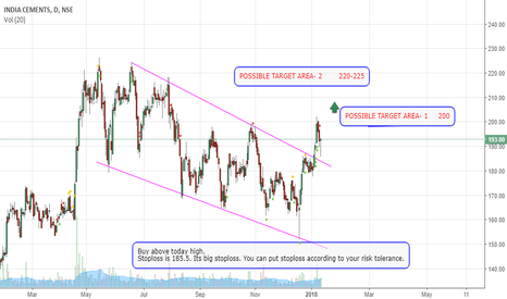 INDIACEM: Breakout from trend channel and pullback trade