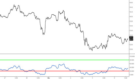 USOIL: US OIL - WAITING OR A NEW SIGNAL