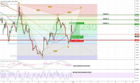 EURUSD: EUR/USD Topside Potential