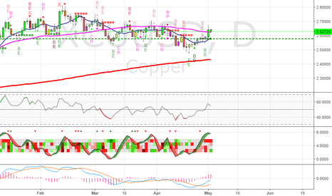 XCUUSD: Good confirmation of long on Copper: