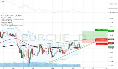 EURCHF: ascending wedge