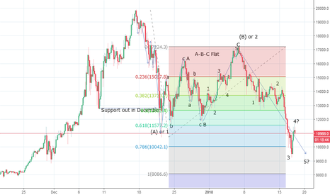 BTCUSD: Bitcoin rally from 9100 levels - Just a pullback?