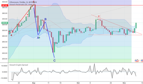 ETHUSD: Ethereum Breakout Likely to Continue
