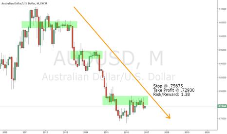 AUDUSD: Aussie Long-Term SHORT Play