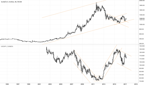 XAUUSD: gold monthly chart long