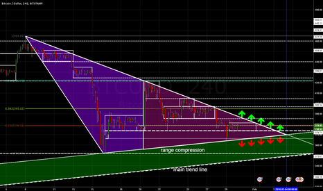 BTCUSD: Bitcoin triangle