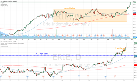 ERIE: ERIE approaching $100