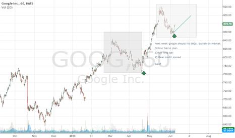 GOOG: Google option game plan