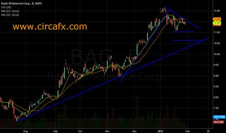 BAC: Bank of America Trade Update