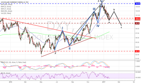 DXY: Long USD : Oversold & in ABC wave 4 correction