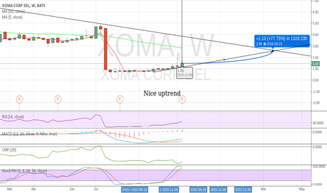XOMA: XOMA long term investment