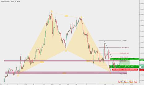 GBPUSD: Patrón armónico BAT en GBP/USD entrda en largo