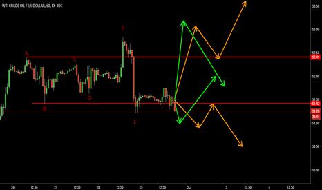 USDWTI: UDSWTI - Range Trading