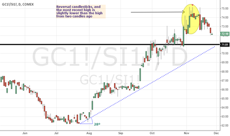 GC1!/SI1!: Where is Support on the Gold/Silver Ratio?