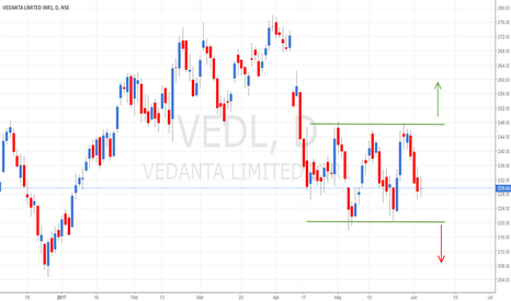 VEDL: VEDL - Triple Bottom in making. Which way will it break out?