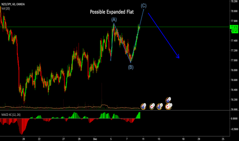 NZDJPY: Possible Expanded Flat Structure