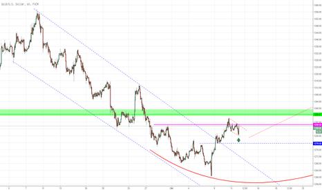 XAUUSD: Gold, der aktuelle swing hat noch power!