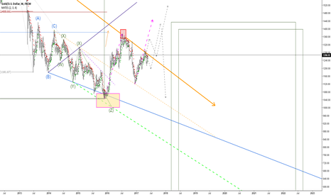 XAUUSD: GOLD Long term preview