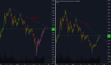 XBTUSD: Bitcoin Macro Downtrend Line