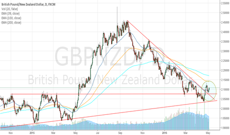 GBPNZD: GBPNZD Could Be A Nice Long Setup