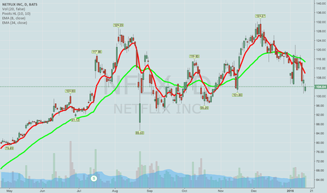 NFLX: NEXT WEEK'S EARNINGS PLAYS -- NFLX, IBM, GS, SBUX, AND OTHERS