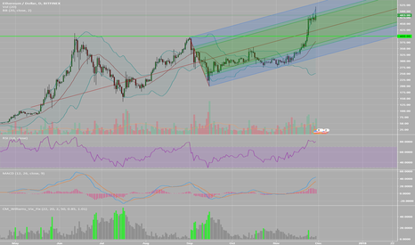 ETHUSD: Big inverted hammer on daily