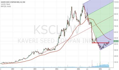 KSCL: KSCL