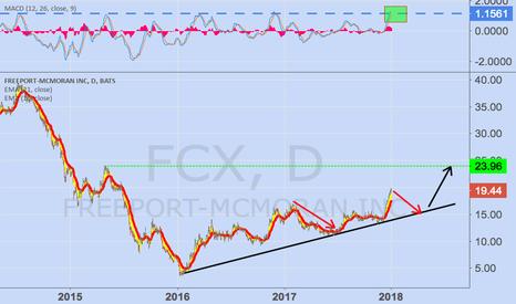 FCX: Accumulate