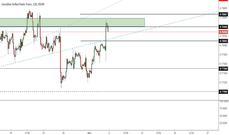CADCHF: CADCHF - Price rejected from potential reversal zone