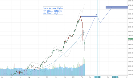 DJI: US stock market - Race to final highs
