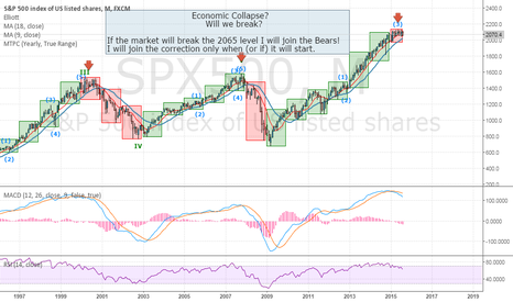 SPX500: Economic Collapse?