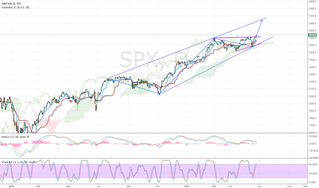 SPX: [SP500] POTENTIAL LONG OPPORTUNITY
