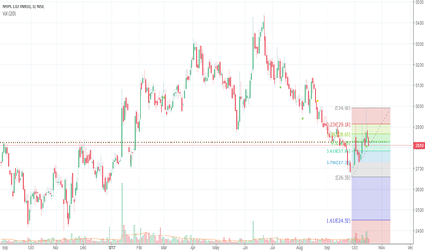 NHPC: NHPC has broken resistance SHORT